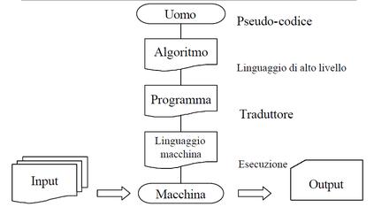 Algoritmo E Programma Didattica Arduino Sistemi Informatica
